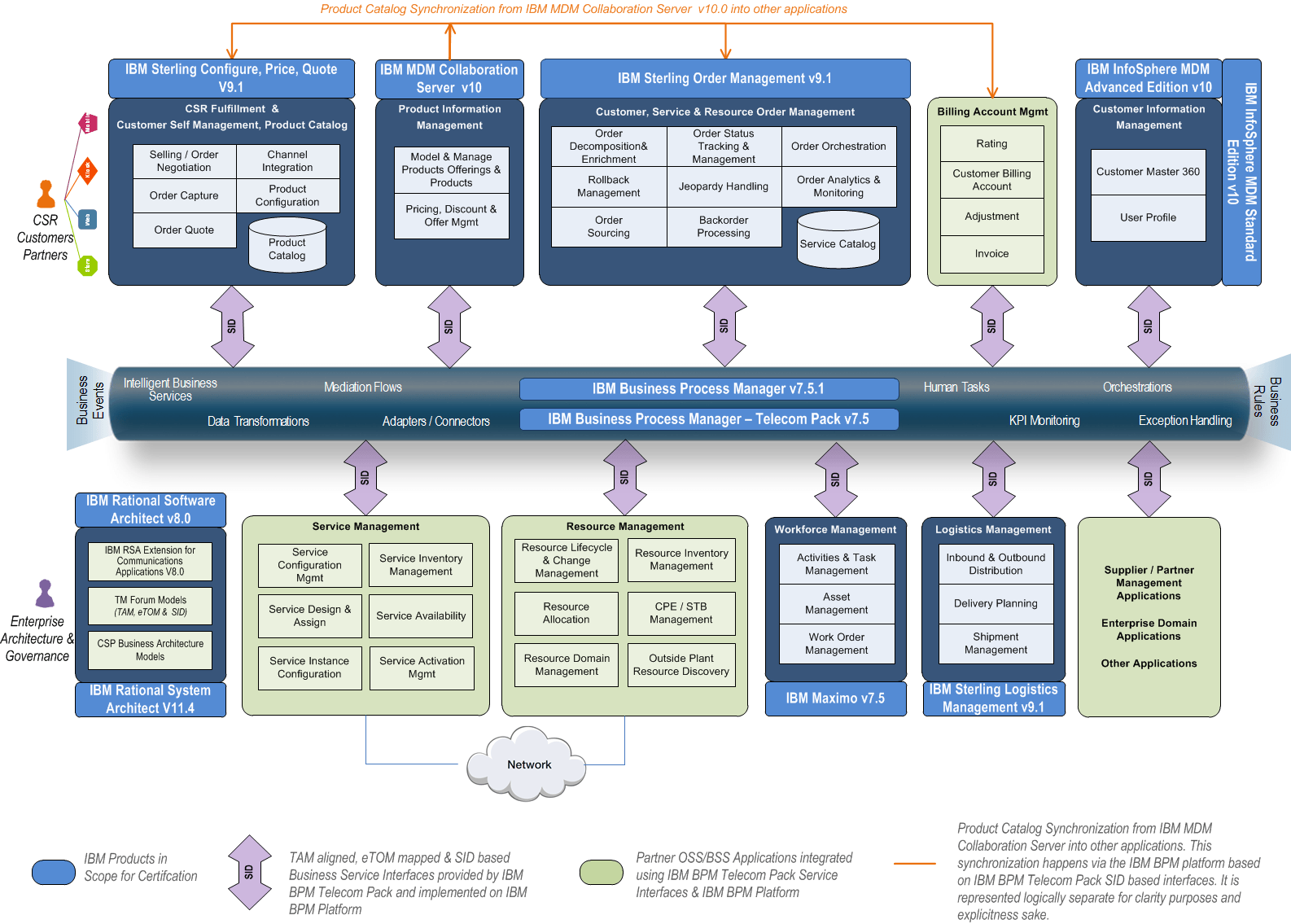 Ibm Catalog Driven Order Management Solution Tm Forum