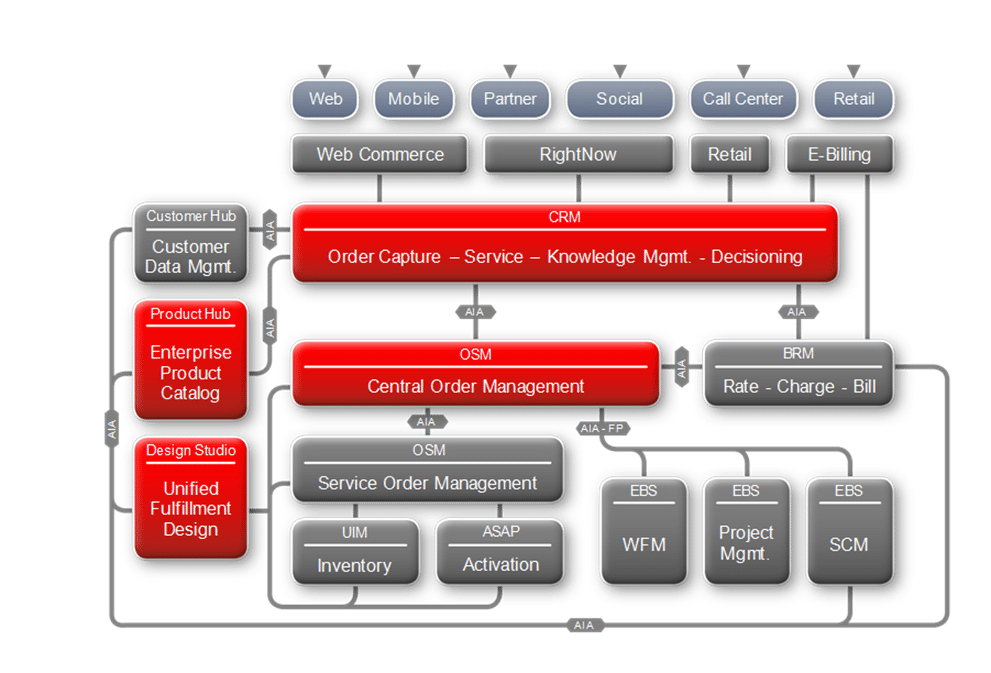 Oracle-Rapid Offer Design and Order Delivery (RODOD) Solution - TM Forum