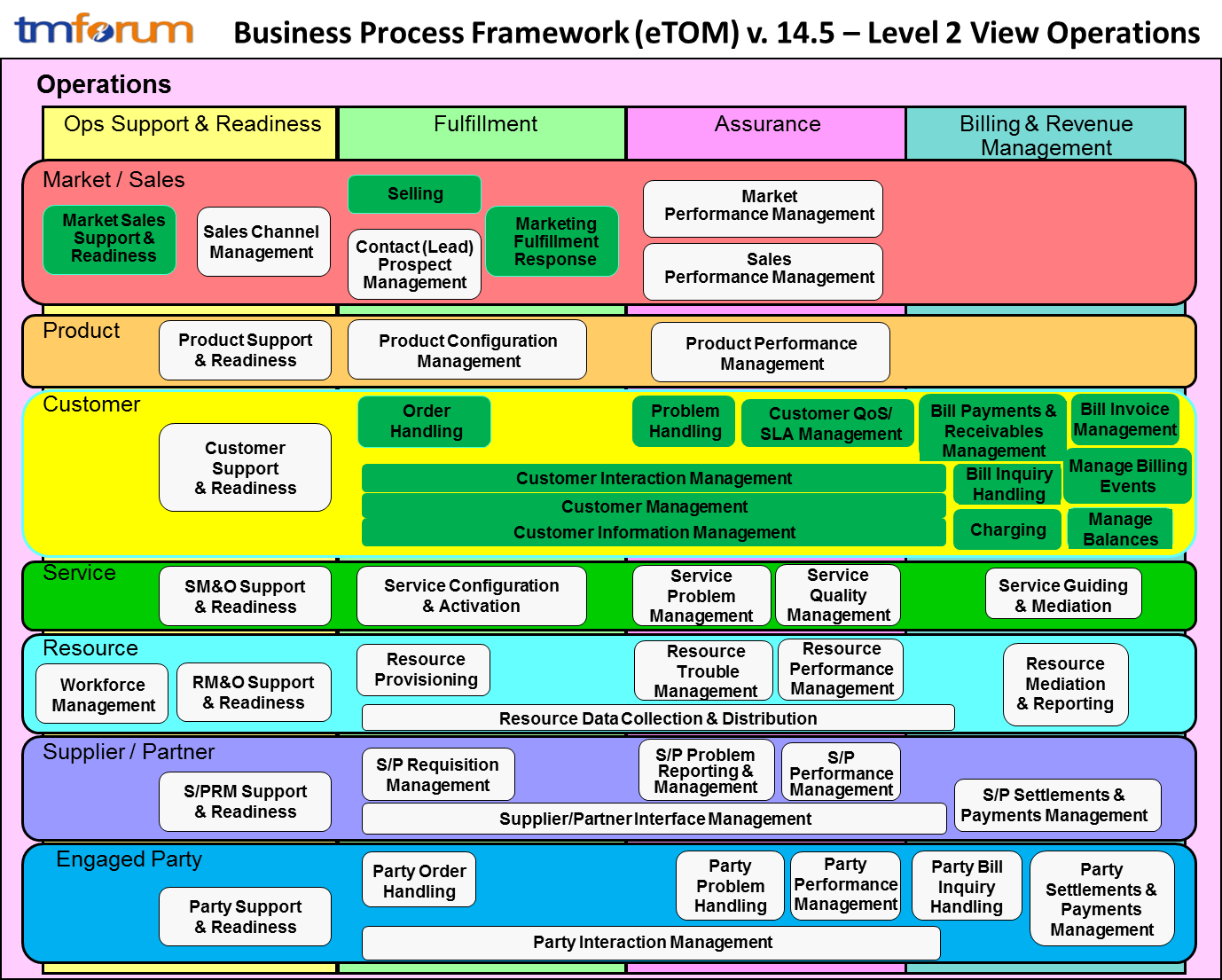 Telefnica business process blueprint design tm forum scope of assessment business process framework footprint malvernweather Gallery