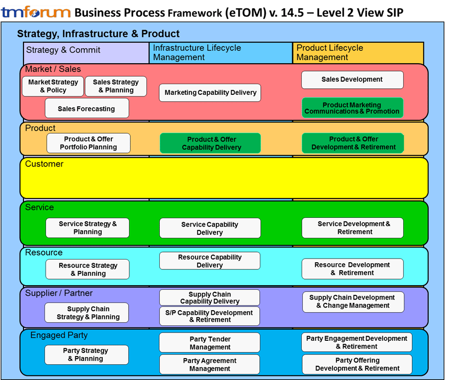 Telefnica business process blueprint design tm forum sip level 2 processes in scope for telefnica business process blueprint design assessment malvernweather Choice Image