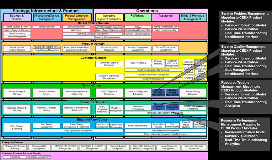CENX Business Process Framework Summary - TM Forum