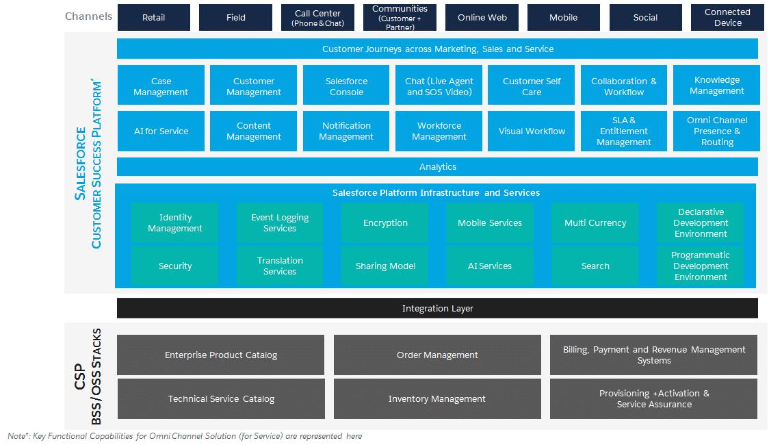 Salesforce Solution Tm Forum